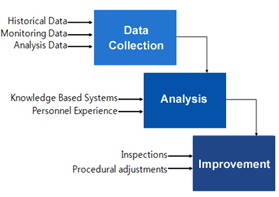 Collecting data (Historical Data), Monitoring Data, Analysis Data) / Drawing information(Knowledge Based Systems, Personnel Experience) / Improvement  (Inspections, Procedural adjustments)